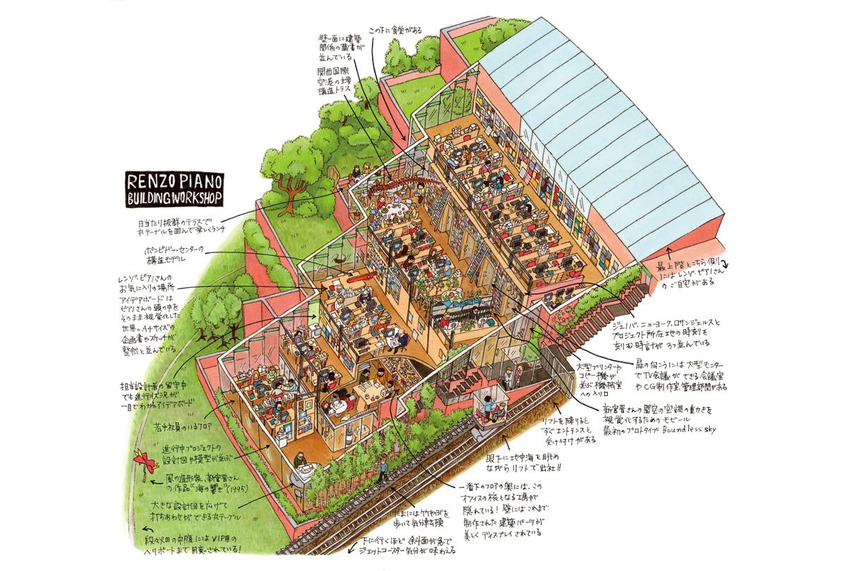 『日経アーキテクチュア』2016年5月26日号【レンゾ・ピアノ・ビルディング・ワークショップ】/日経BP社